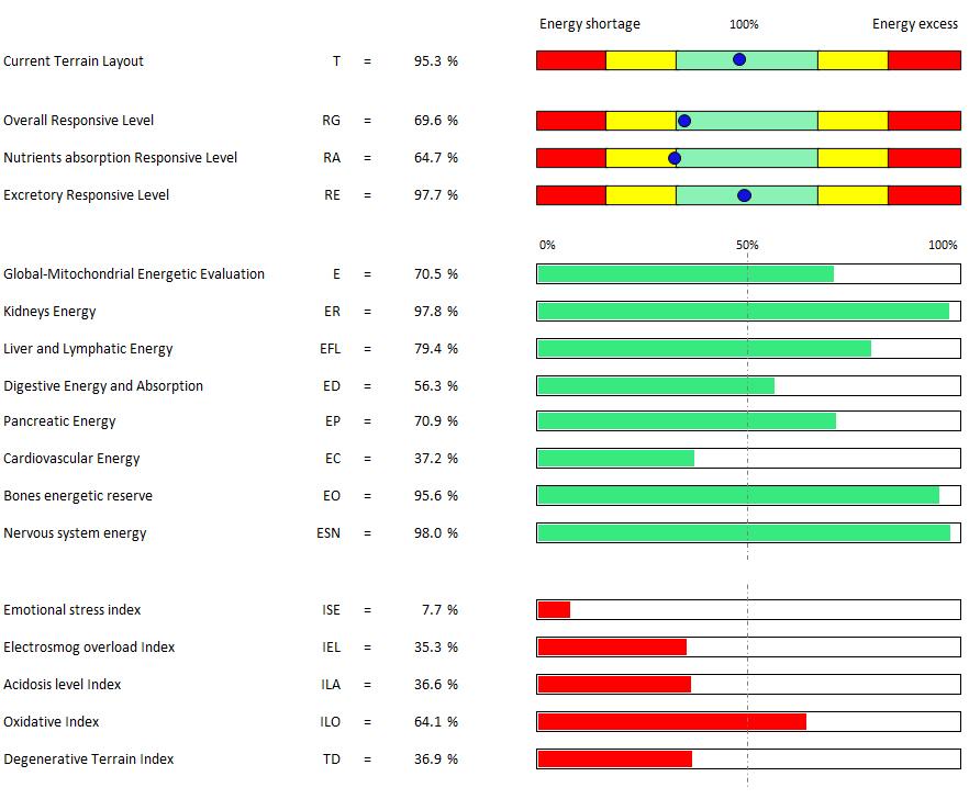 Arpamed s.r.l. - ATC 330 - Measurements